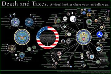where your tax dollars go, visually