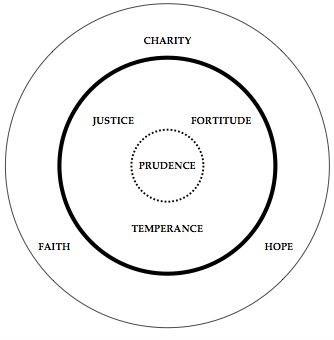 four cardinal virtues catholic