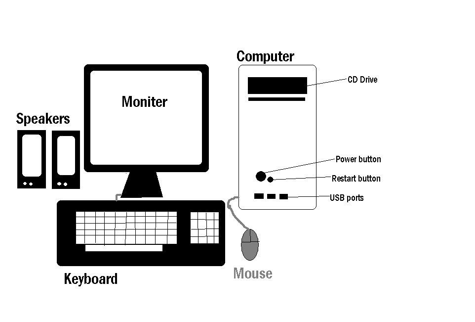 cpu parts labeled diagram of com