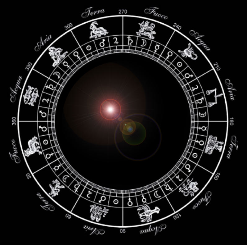 Xtarlings lo que nunca te contaron de tu signo - Orden de los signos zodiacales ...