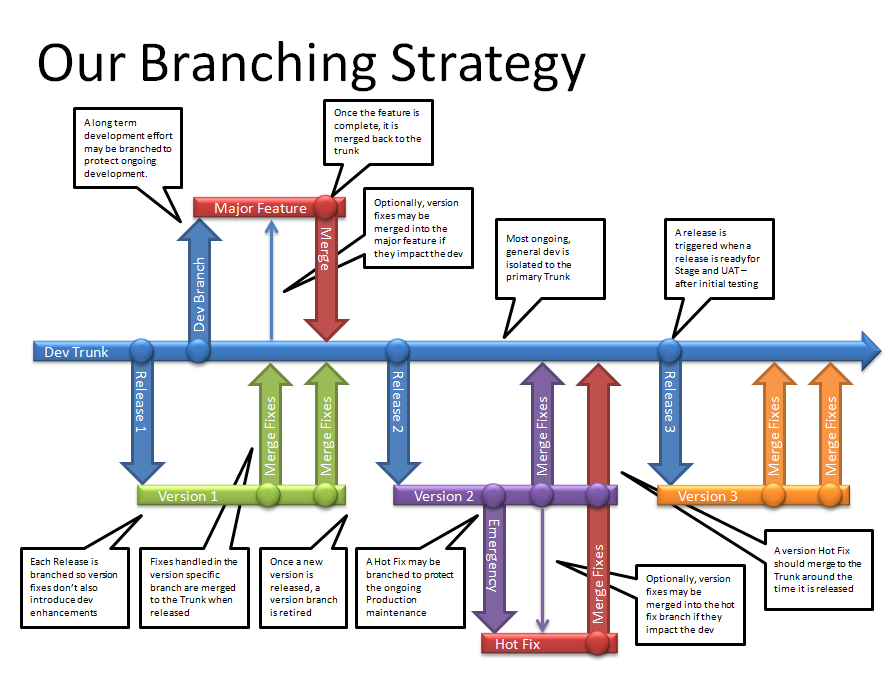 100+ Tfs Branching Strategy – yasminroohi