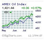 amex oil