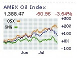 eNergy STOCKS: Exxon Mobil results weigh on sector, It was the biggest one-day drop for the sector this year.