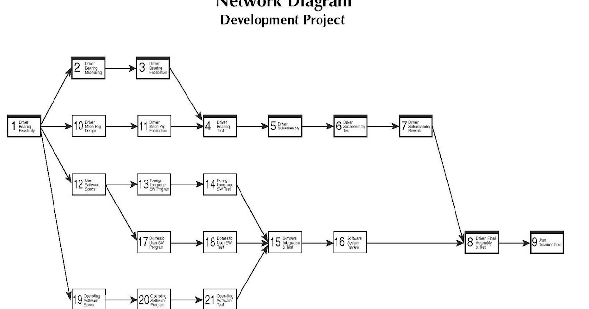 Diagram  Project Management With Cpm Pert Precedence Diagramming