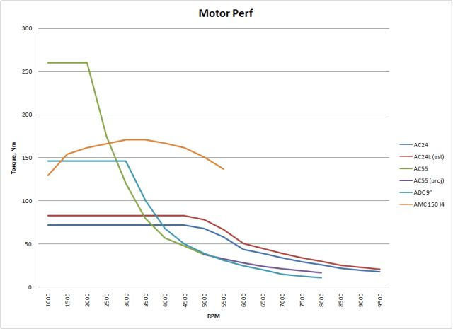 Comes Along In The Chart Below Green And Blue Electric Motors With Most Torque At Zero Rpm Have Lost A Lot Of Their Going Into 5200rpm