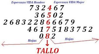 Estadistica: DIAGRAMA DE TALLOS Y HOJAS
