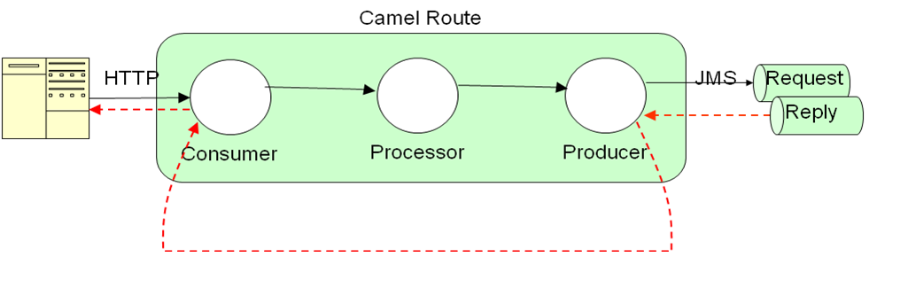 Ramblings on Open Source Integration: Camel Integration with