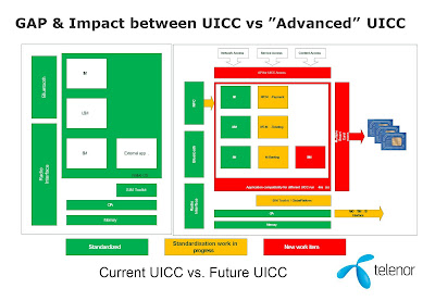 The 3G4G Blog: UICC and USIM in 3GPP Release 8 and Release 9