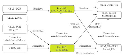 The 3G4G Blog: Simplified RRC in LTE as compared to UMTS