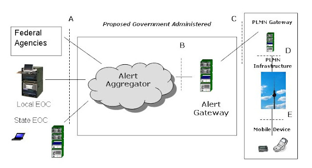 The 3g4g Blog Public Warning System Pws In Release 9
