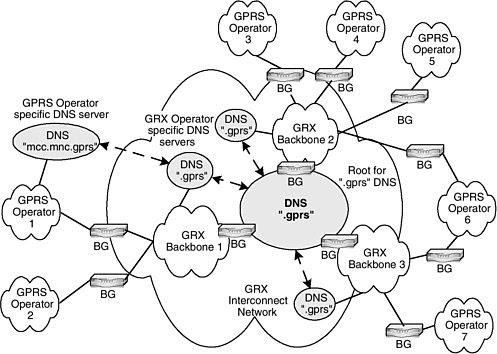 The 3G4G Blog: GPRS Roaming eXchange (GRX) for LTE/EPS