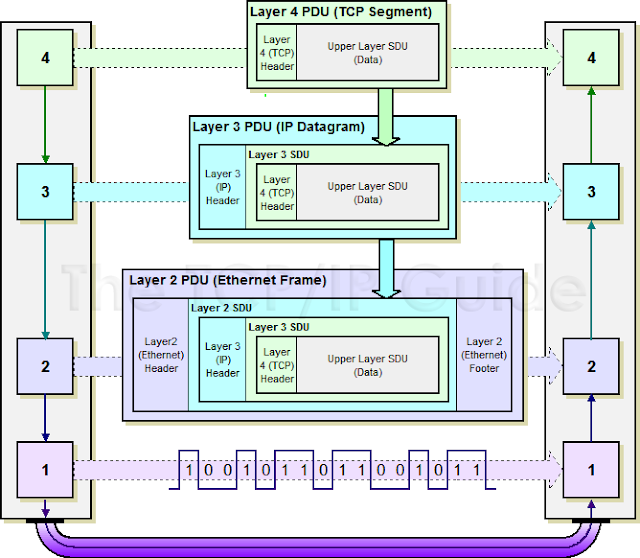 The 3G4G Blog: Difference between SDU and PDU
