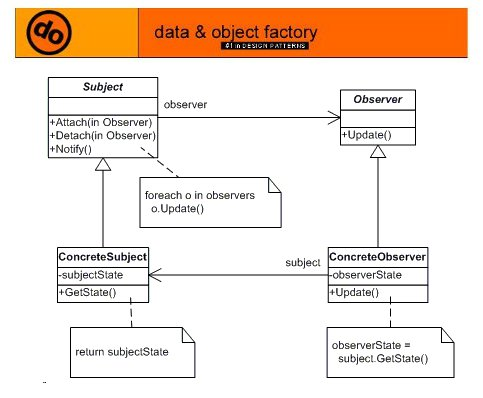 Advanced C With Examples C Example Of Observer Design Pattern Custom Observer Design Pattern