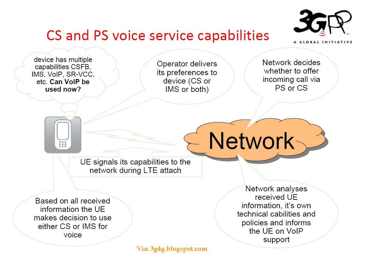 The 3g4g blog lte voice and sms issues lte cs and ps voice service capabilities and architecture baditri Gallery