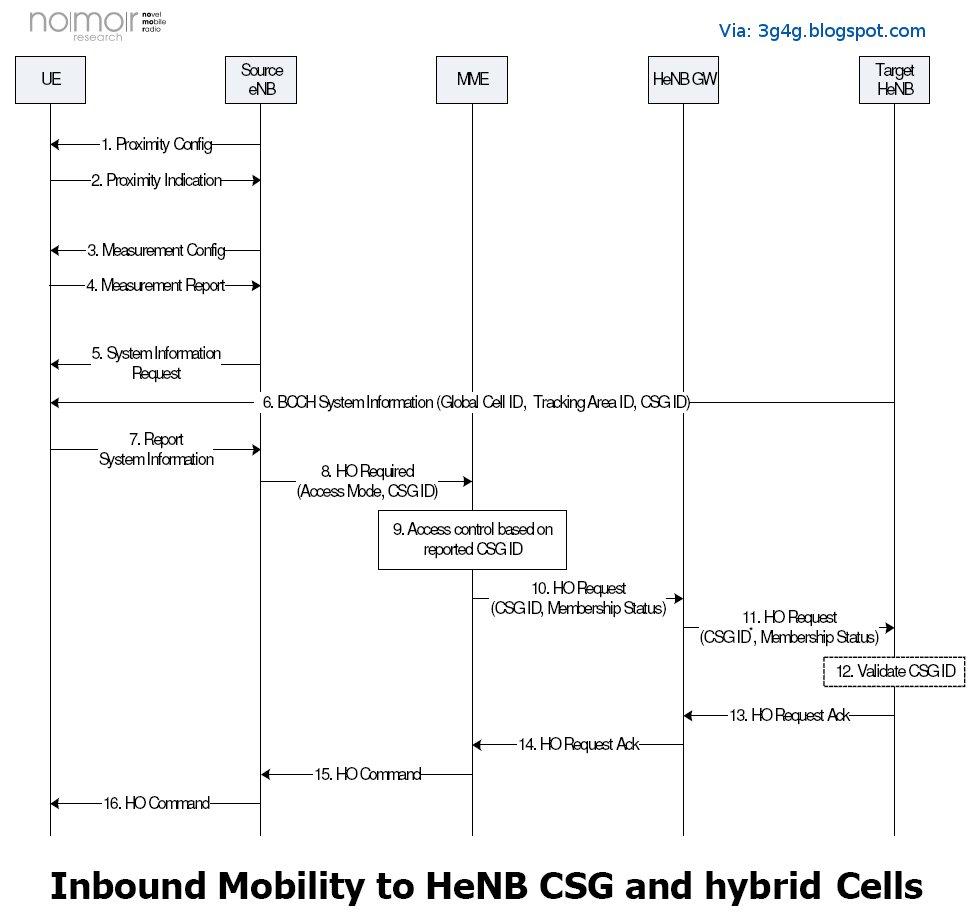 The 3G4G Blog: Proximity Indication - New RRC Uplink Message