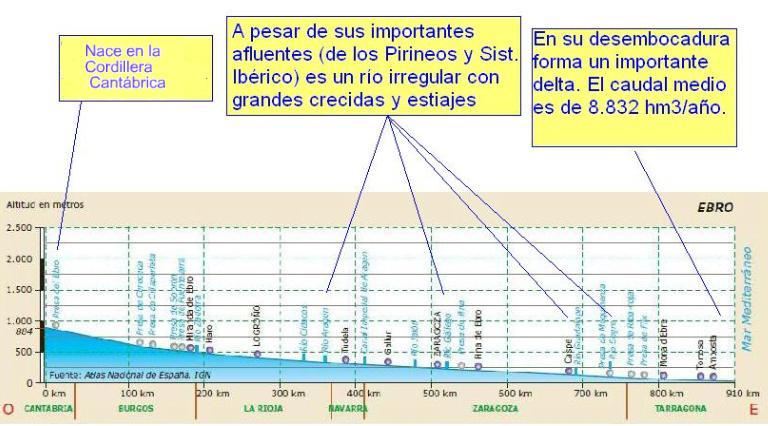 http://i1.wp.com/1.bp.blogspot.com/_mFBHW6o6ds0/TPoFeB-c27I/AAAAAAAABqA/ALNAg727hWk/s1600/Perfil%2Brio%2BEbro.JPG?w=593