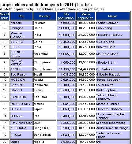 Karachi Tops List of World's Largest Cities ~ KARACHI