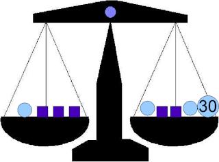 Balanza equilibrada