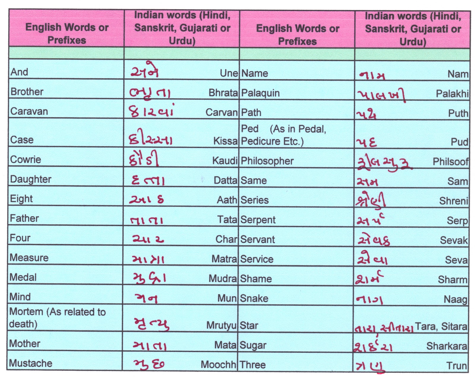 Words Meaning English To Hindi