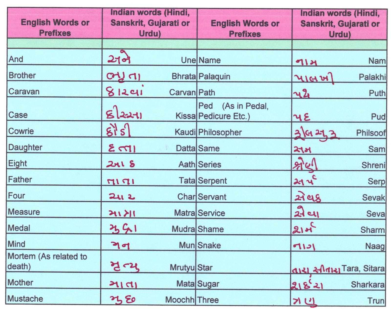 Charu Gandhi English Language