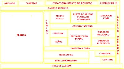 Obra Nueva  Obradores, Infraestructura, foto de la disposición de un Obrador