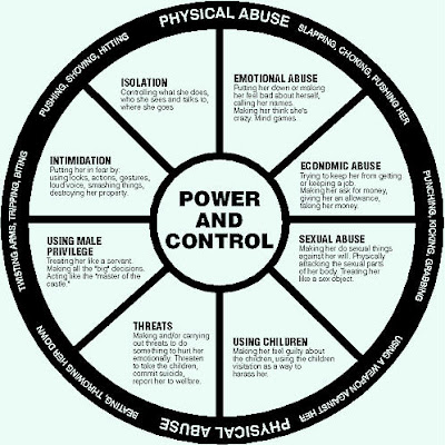 Climbing Out Broken Windows The Domestic Violence Wheel