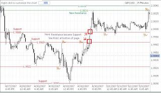 Find support resistance levels forex