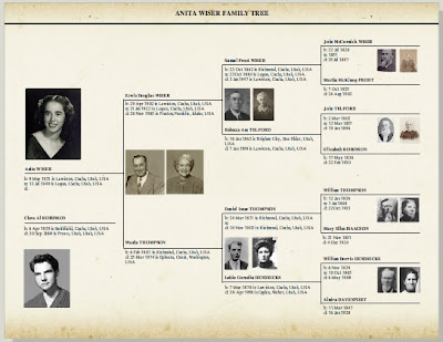 Ancestry Press Pedigree Page