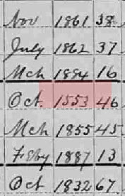 Examples from the 1900 Census