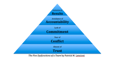 The First Dysfunction Is An Absence Of Trust Among Team Members Essentially This Stems From Their Unwillingness To Be Vulnerable Within The Group