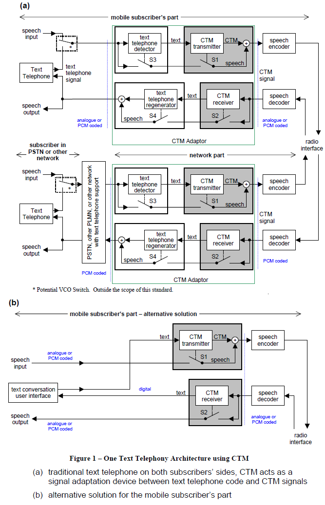 Mark.Yin---人民需要无线: Text Telephony Architecture based upon CTM