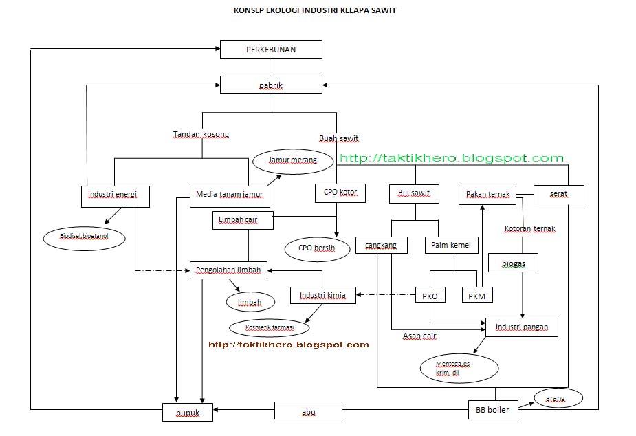 Ekologi industri kelapa sawit anak busur pada bagan konsep ekologi industry dapat dijelaskan sebagai berikut ccuart Gallery
