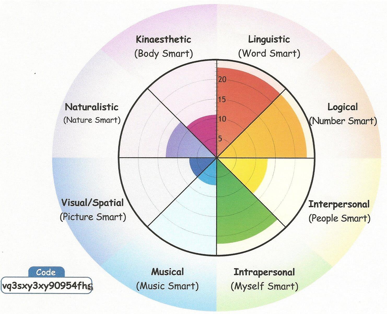 Multiple Intelligence Test Online By Howard Gardner