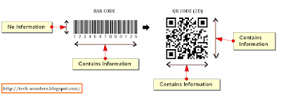 bar codes can store data only in horizontal direction whereas QR codes can store information both horizontally and vertically - Generate QR code online