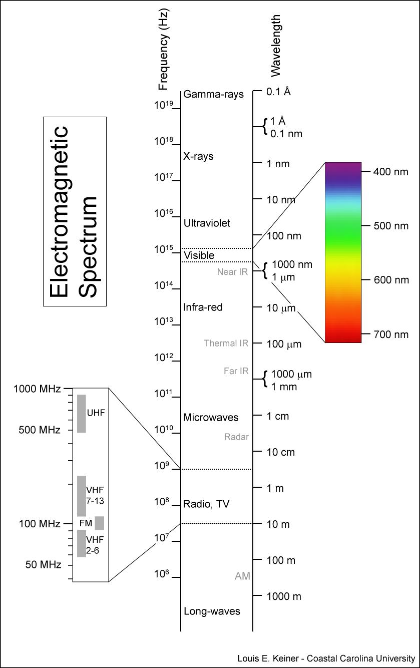 The electromagnetic (EM) spectrum