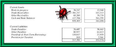 balance sheet receivables