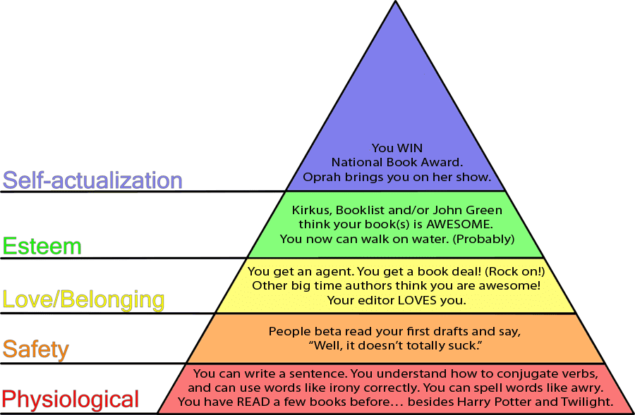 maslow hierarchy of needs essay touching the void essay mr corr psychology ap touching the void dorey design group abraham maslow