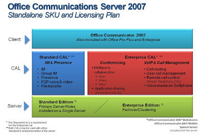 msgoodies: Office Communications Server 2007 licensing (and