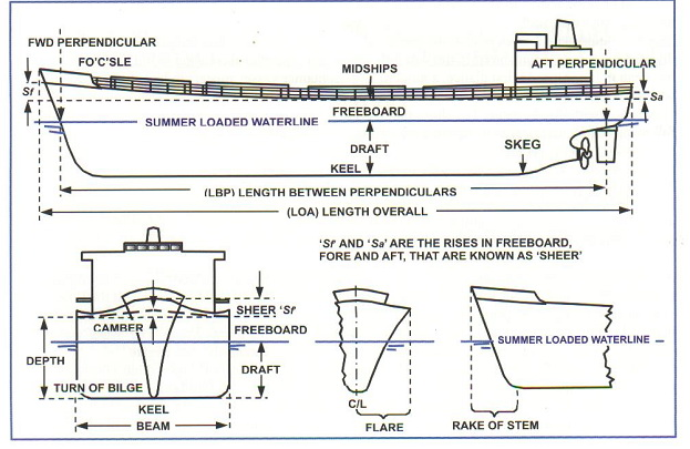 women blogs: SHIP HULL TERMINOLOGY