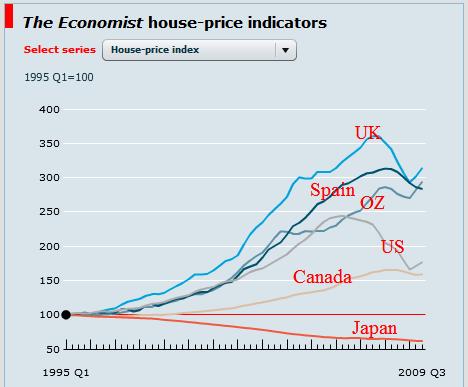 Mish S Global Economic Trend Analysis Housing Bubble