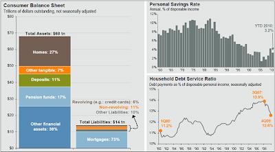Mish S Global Economic Trend Analysis Consumer Balance