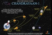3D trajectory - schematic - of Chandrayaan-1 spacecraft on its way to moon, from ISRO site