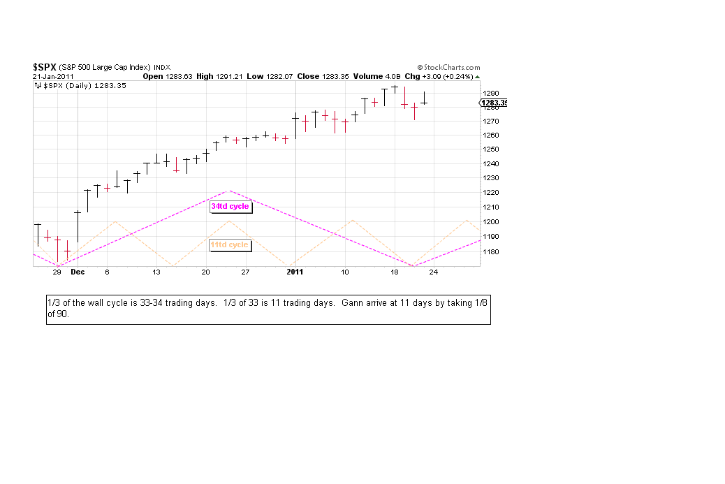 Swing Trade cycles: kitchin and wall cycle continued