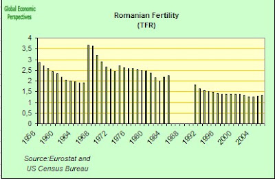 Romania Economy Watch: Romanian Demography At A Glance
