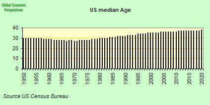 Demographics Of Bulgaria Median Age | RM.