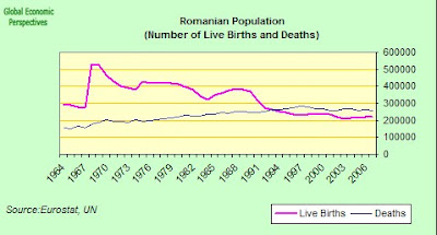 demography matters blog: Romania's Demography At A Glance