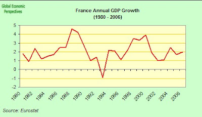 france+annual+gdp+growth.jpg