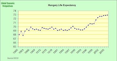 Hungary Economy Watch: Hungary Population Trends 2007