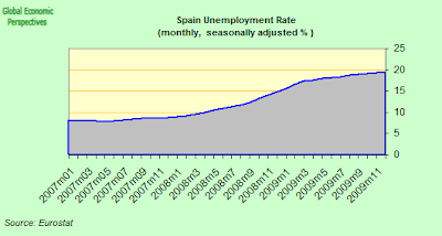 EUROSTAT/Spaineconomy Blog: Spain: Rising Unemployment