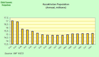 kazak+population.jpg